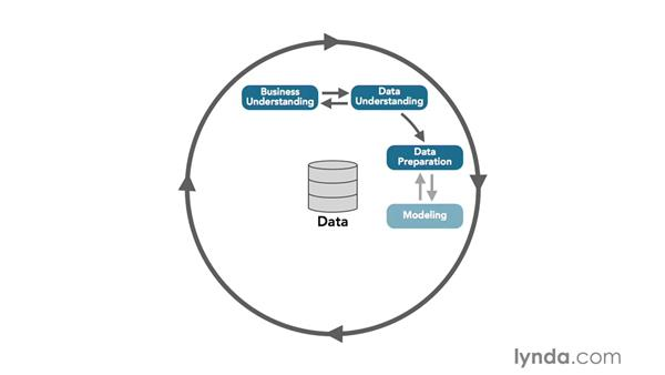 The Cross Industry Process for Data Mining (CRISP-DM)