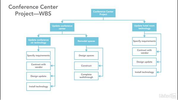 class diagram for restaurant system signal stat 900 wiring what is a work breakdown structure?