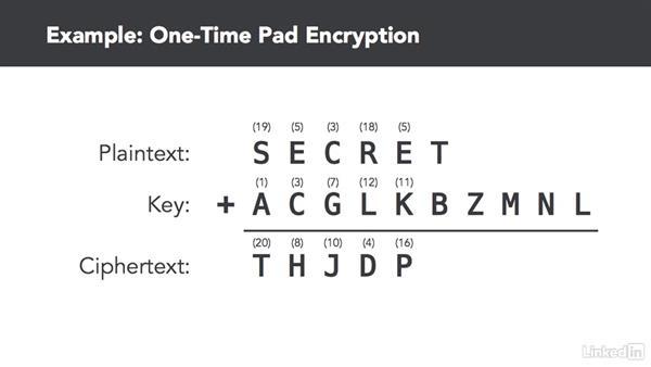 The perfect encryption algorithm