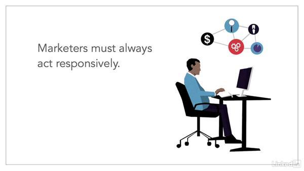 Responsiveness in marketing