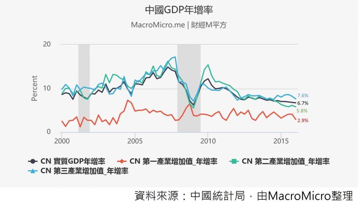 【總經Spotlight】檢視中國Q1經濟優於預期的原因 | 部落格 | MacroMicro 財經M平方