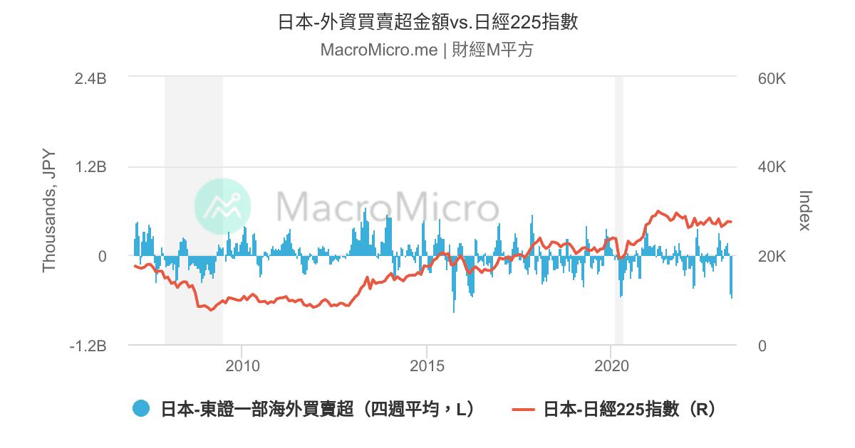 日本股市 | 圖組 | MacroMicro 財經M平方