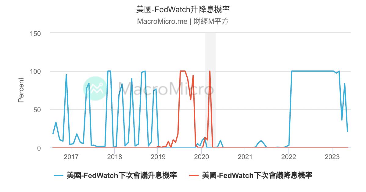 FedWatch 升降息機率   MacroMicro 財經M平方