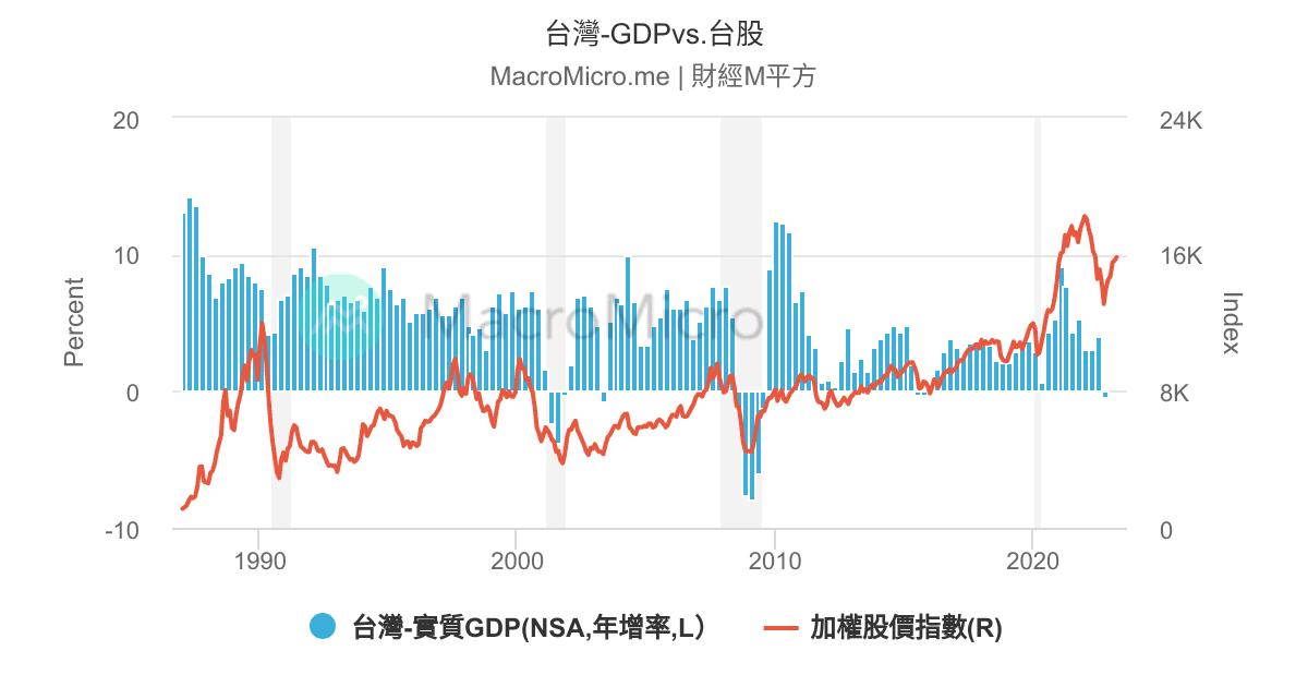 臺灣-景氣落後和領先指標比值   臺灣-GDP綜合指標   圖組   MacroMicro 財經M平方