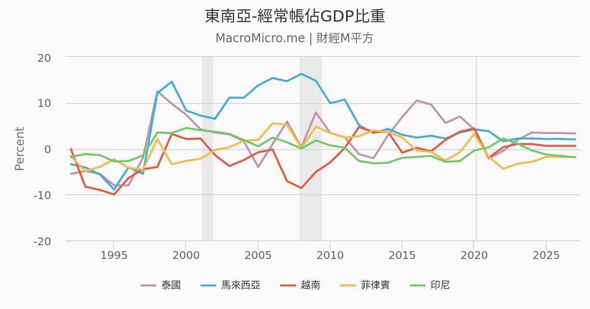 東南亞-外債總額/GDP   新興市場債務   圖組   MacroMicro 財經M平方