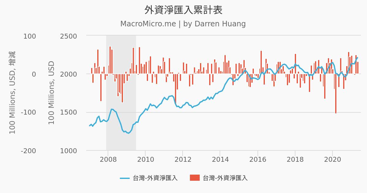 外資淨匯入累計表 | MacroMicro 財經M平方