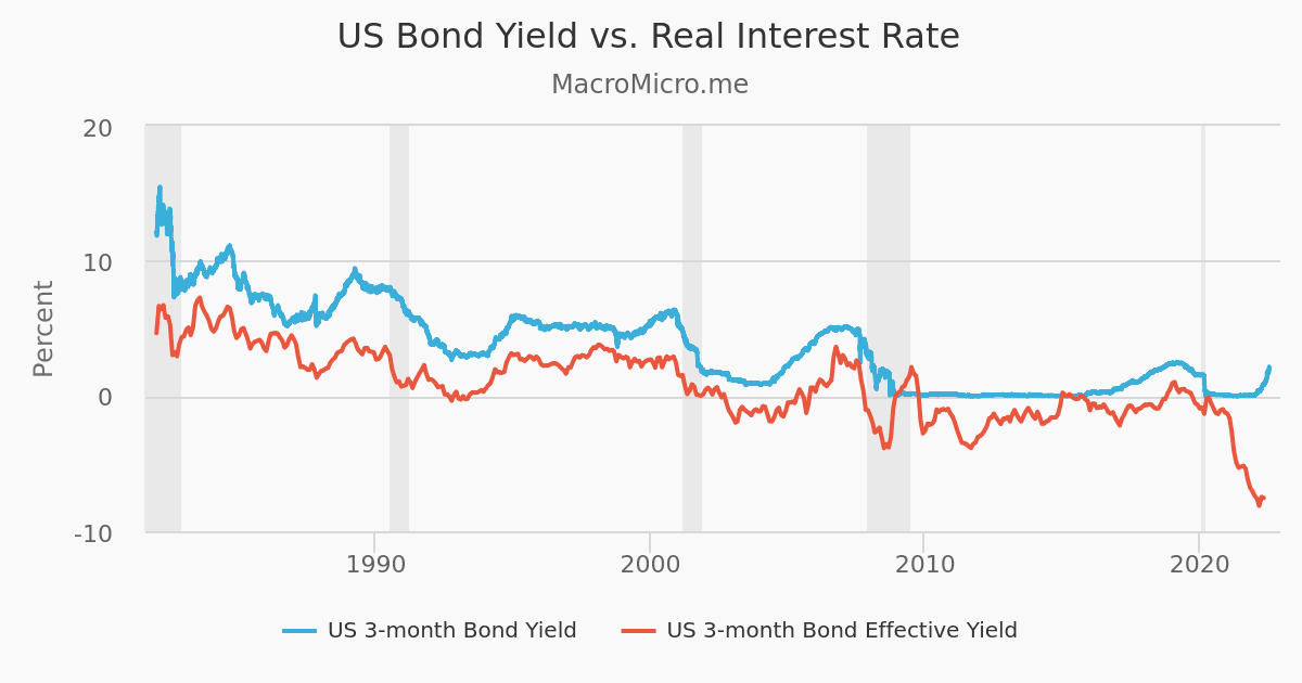 Copper/Gold Vs 10 Year Bond Yield Rate | US Treasury Bond | Collection | MacroMicro