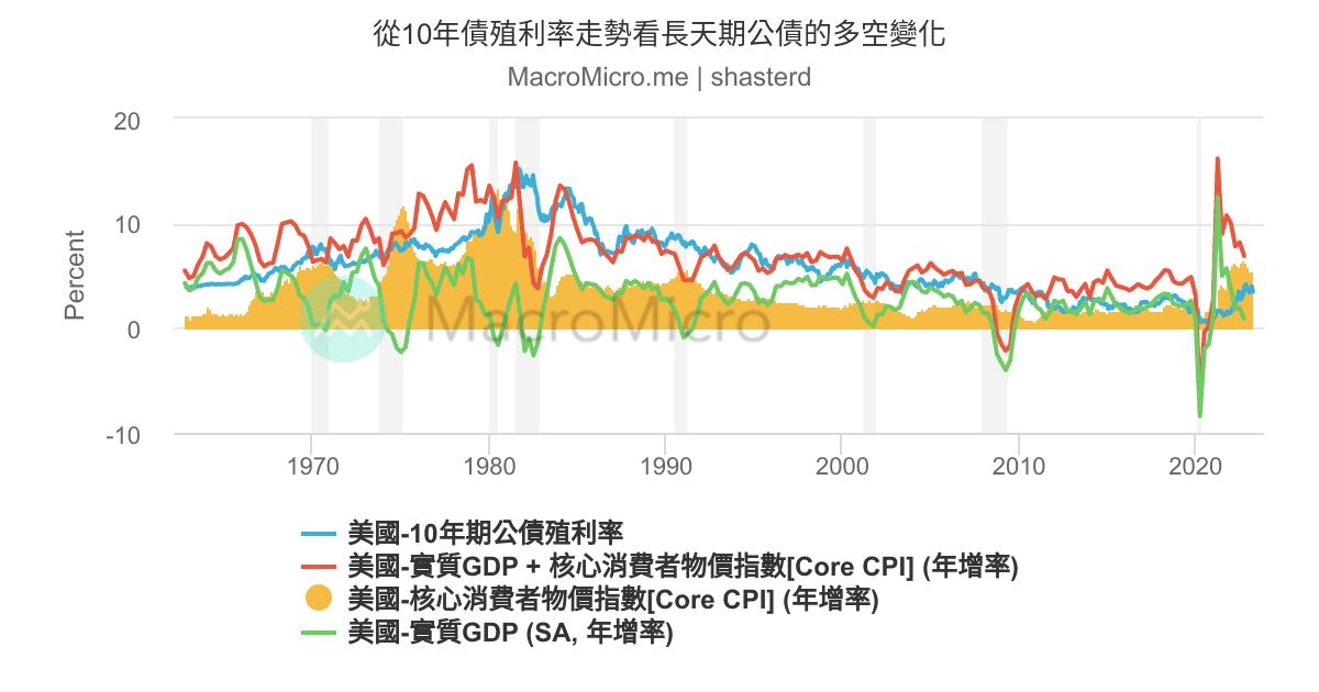 從10年債殖利率走勢看長天期公債的多空變化   MacroMicro 財經M平方