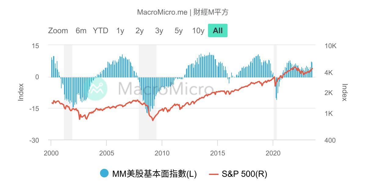 美國-TED利差 | 美國股市 | 圖組 | MacroMicro 財經M平方