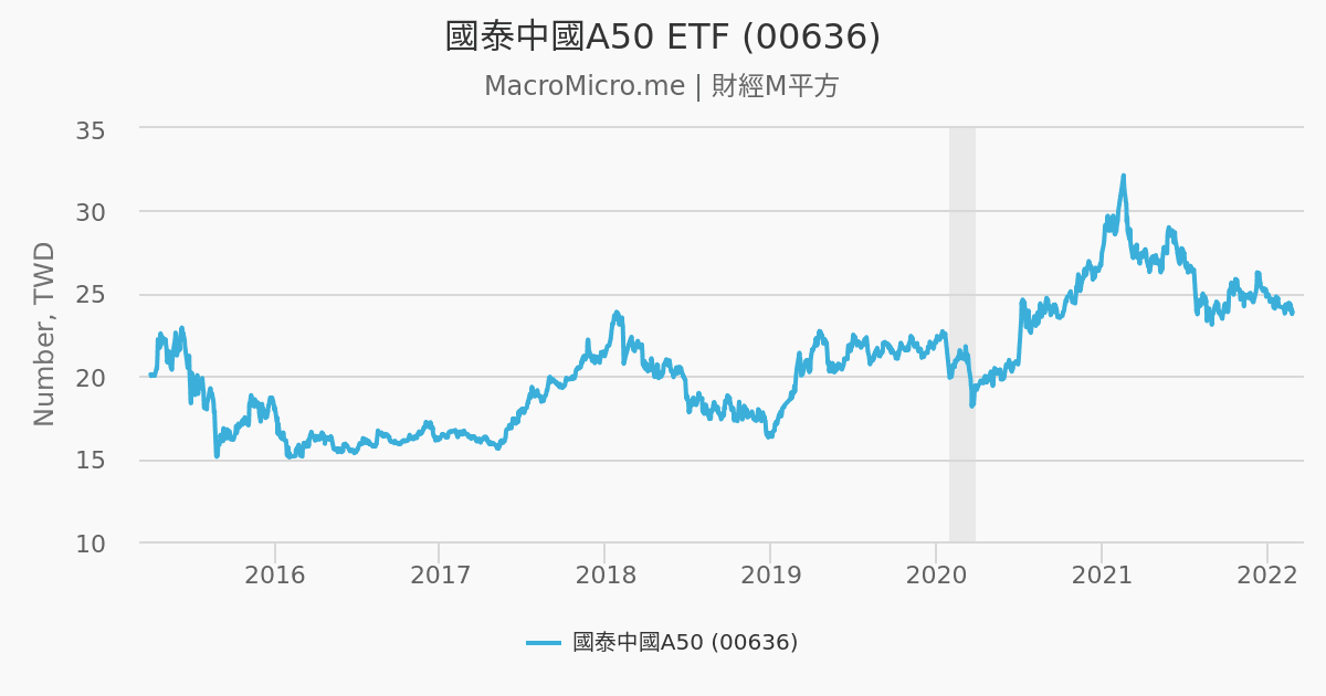 國泰中國A50 ETF (00636)   MacroMicro 財經M平方