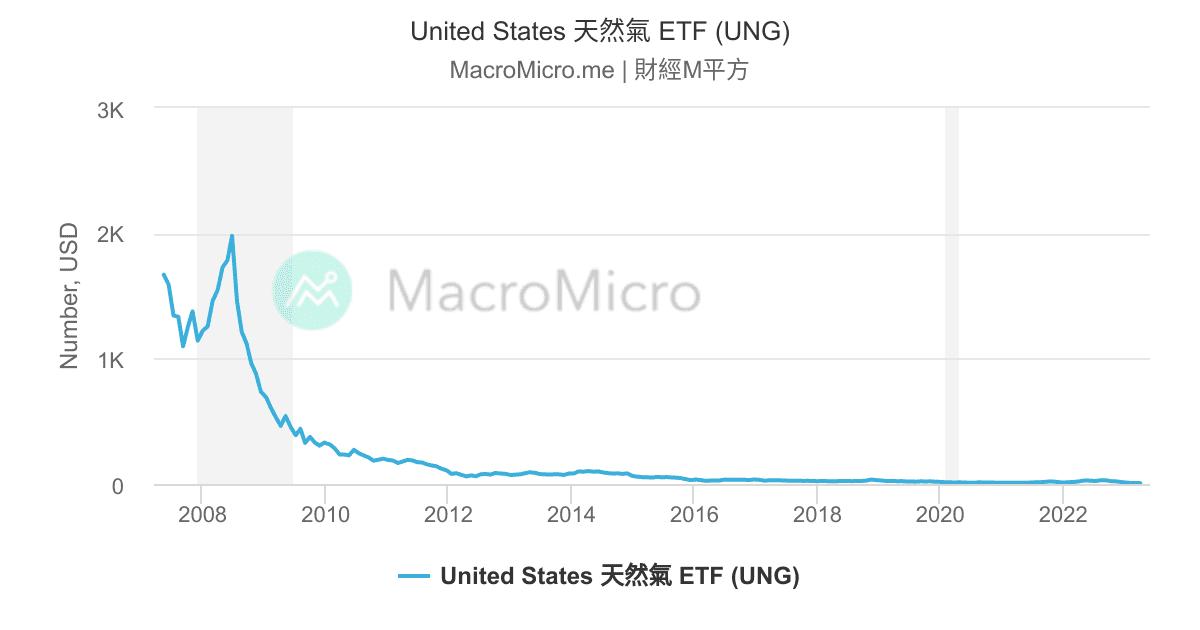 United States 天然氣 ETF (UNG) | MacroMicro 財經M平方