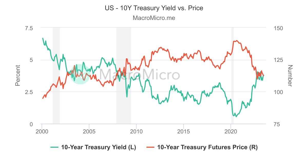 US 10-Year Treasury Bond Price and Yield Rate | MacroMicro