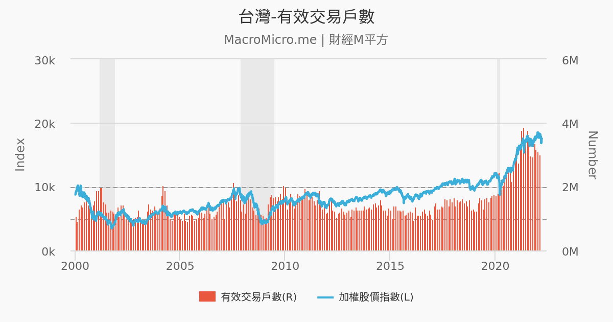 臺灣-有效交易戶數 | 臺灣-市場指標 | 圖組 | MacroMicro 財經M平方