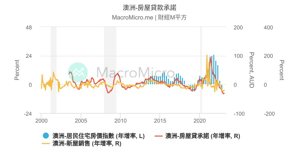 澳洲股市 | 圖組 | MacroMicro 財經M平方