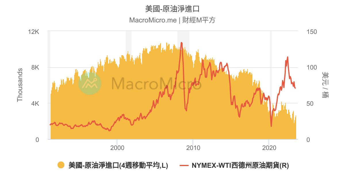 原油   圖組   MacroMicro 財經M平方