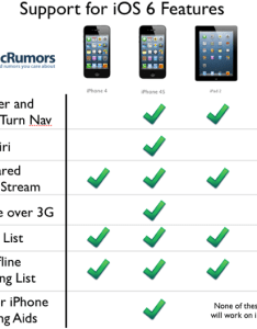 Ios feature chart also new features in ios receive spotty support from older devices rh macrumors