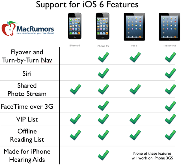 New features in ios receive spotty support from older devices also rh macrumors