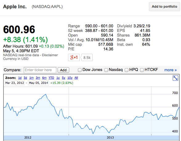 Apple S Stock Price Breaches 600 For First Time In 18
