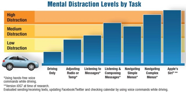 mentaldistractionlevels