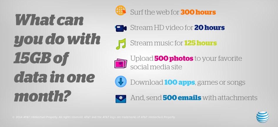 AT&T urta il piano mobile della parte da 10 GB a 15 GB per un tempo limitato [blog dellIOS]