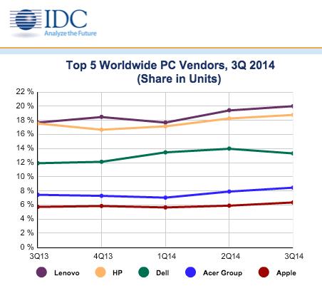 Quota di mercato record del PC degli Stati Uniti delle gru a benna di Apple sulle forti vendite del mackintosh in Q3 2014