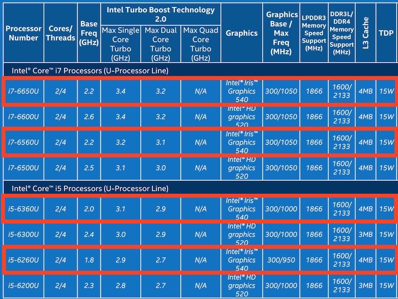 Intel-Skylake-i5-i7