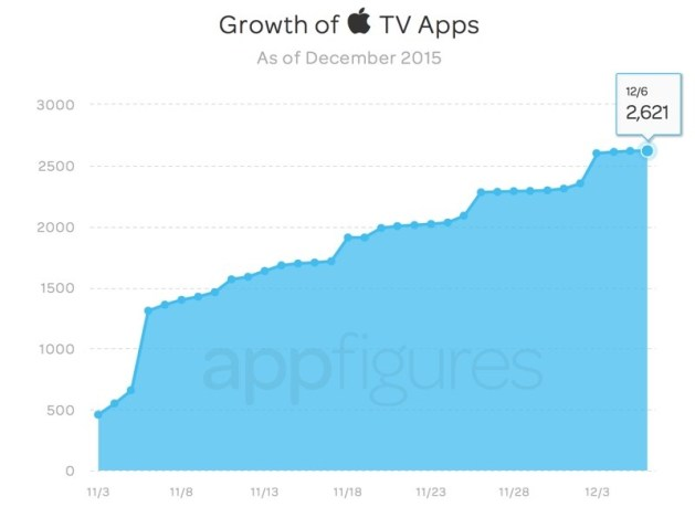 appletvappgrowth