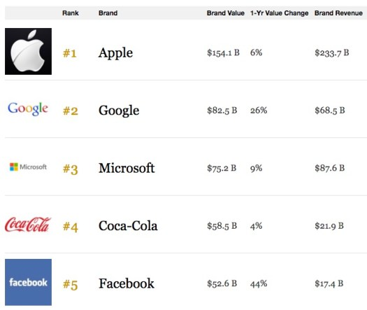 Apple-Most-Valuable-Brand-2016-Forbes