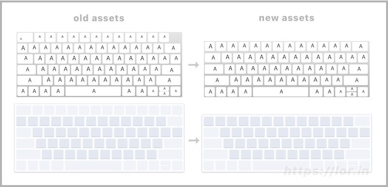 New macOS Virtual Keyboard Layouts Confirm Rumors of