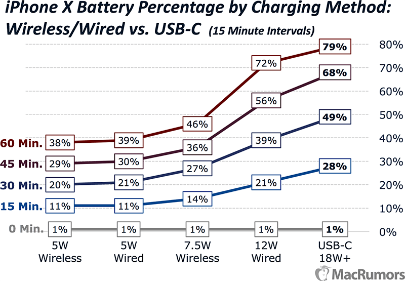 medium resolution of iphone x charging speeds compared the fastest and easiest ways to charge your iphone macrumors