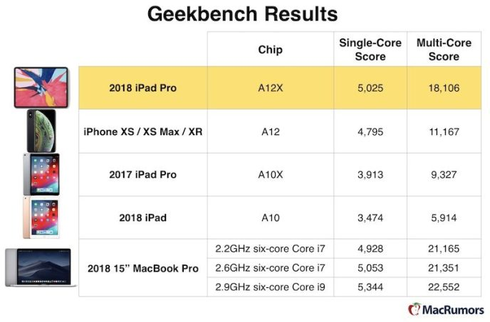 Comparison speed chart for iPad Pro