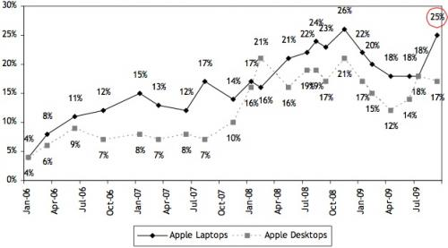Surveys Point to Mac and iPhone Sales Momentum, Strong