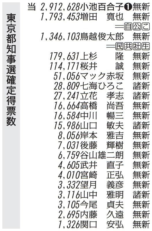 2016東京都知事選:開票結果[寫真特集1/1]- 毎日新聞