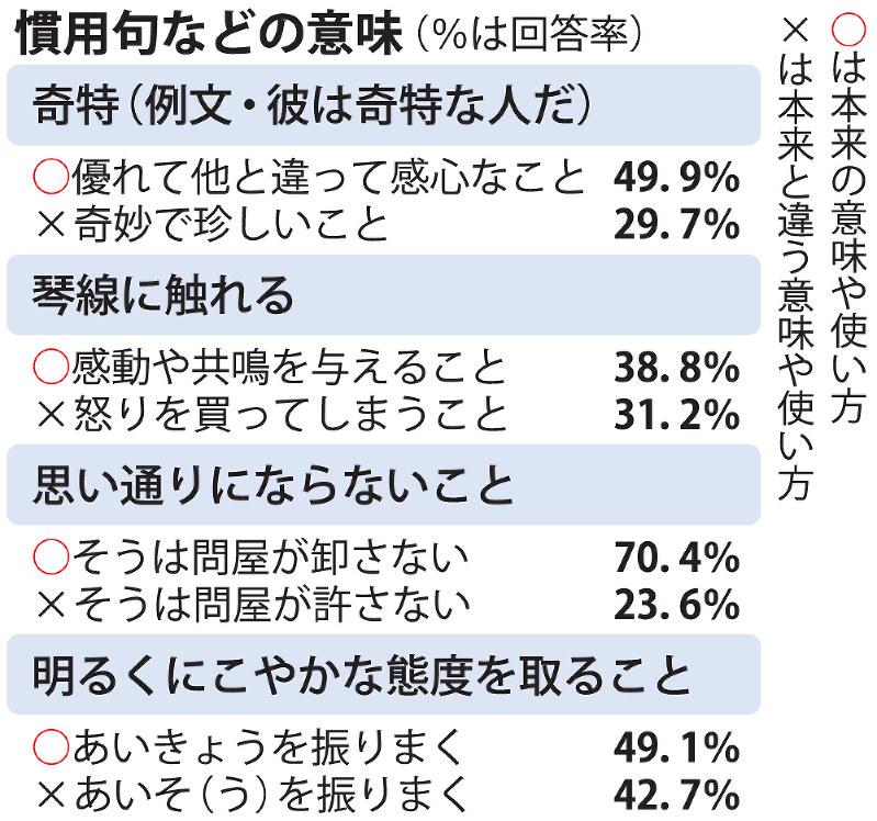 國語世論調査:慣用句の理解度 「確信犯」わずか17% - 毎日新聞