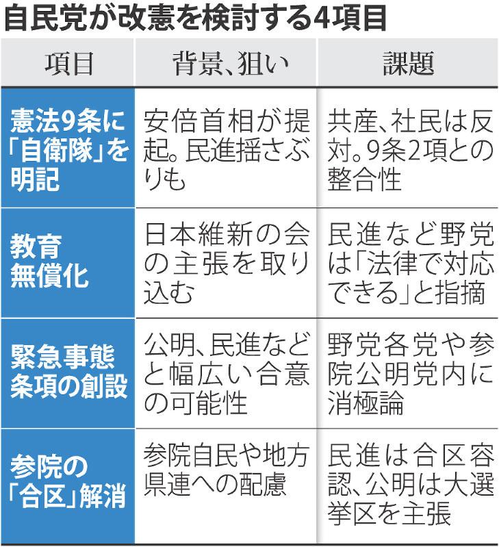 自民改憲方針:首相主導の議論開始 手法に疑問も - 毎日新聞