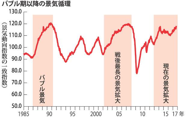 「景気循環」の画像検索結果