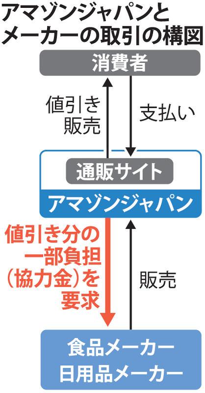アマゾンジャパンとメーカーの取引の構図