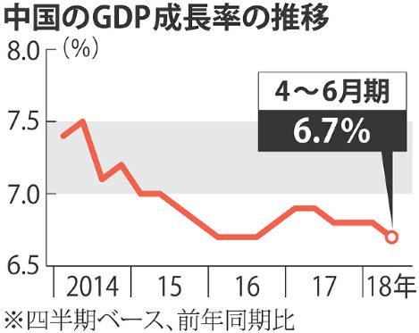 中國GDP:6.7%増 成長鈍化,3期ぶり減速 4~6月 - 毎日新聞