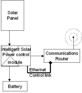 Ng-Solar-Ethernet