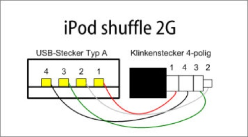 homemade usb cable for the new ipod shuffle | make: usb wiring schematic diagram ipod usb wiring schematic #9