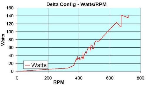 Delta Graph