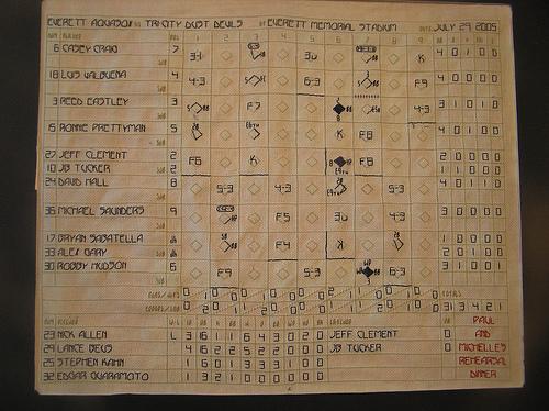Scoreboard Hamann