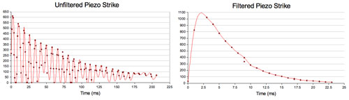 Piezo Filter Signal