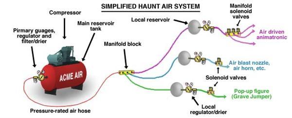 phantasmechanics air sys diagram.jpg