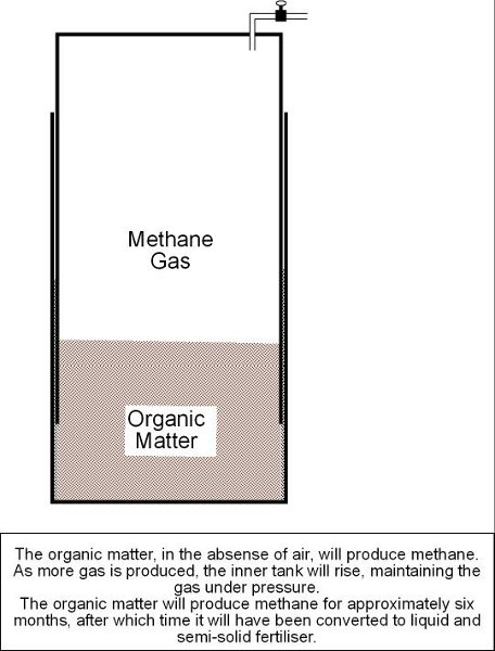 homebrew_Anaerobic_Digester_diagram.jpg