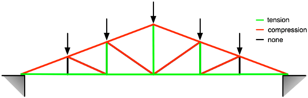 loaded-truss.png