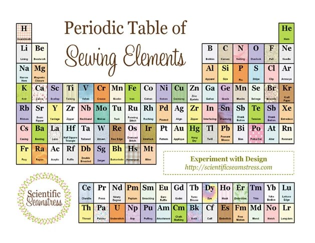 Periodic table of sewing elements make periodictableofsewingelementsg urtaz