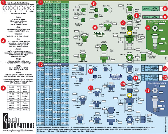 Engineering Screw Chart - Front