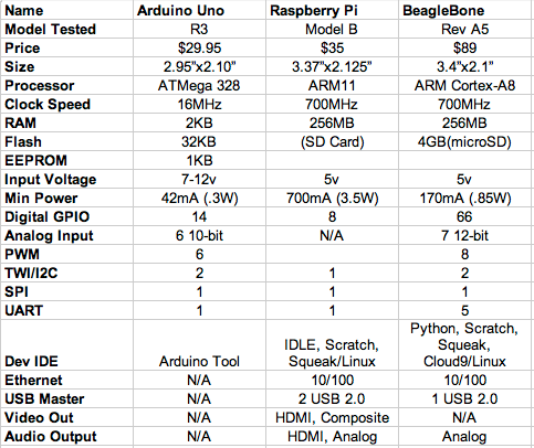 Comparing the three platforms.
