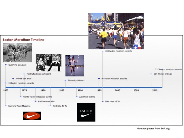 Boston Marathon Timeline